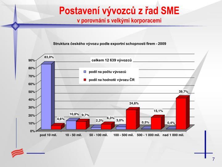 Postavení vývozců z řad SME