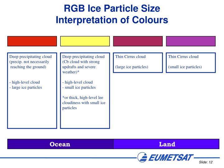 RGB Ice Particle Size