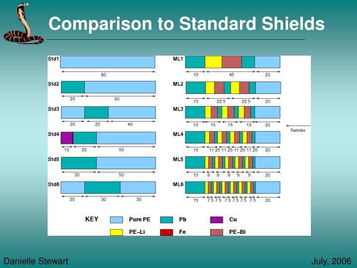 Comparison to Standard Shields