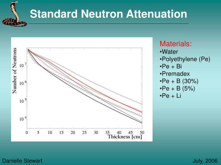 Standard Neutron Attenuation