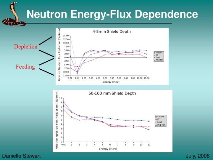Neutron Energy-Flux Dependence