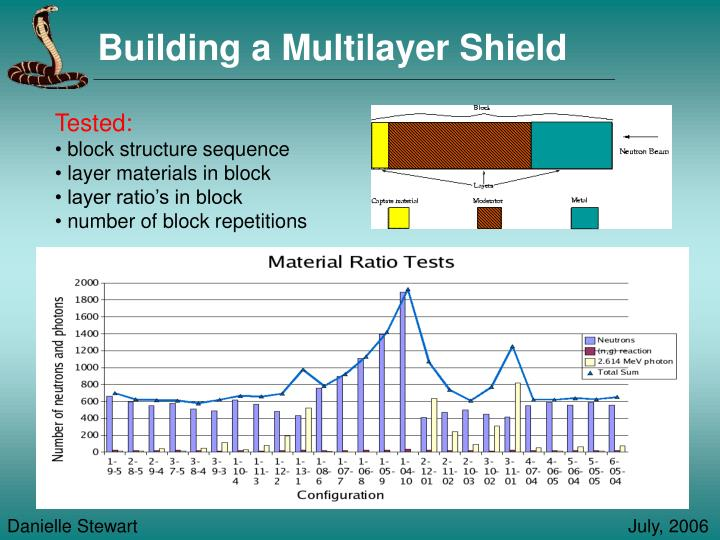 Building a Multilayer Shield