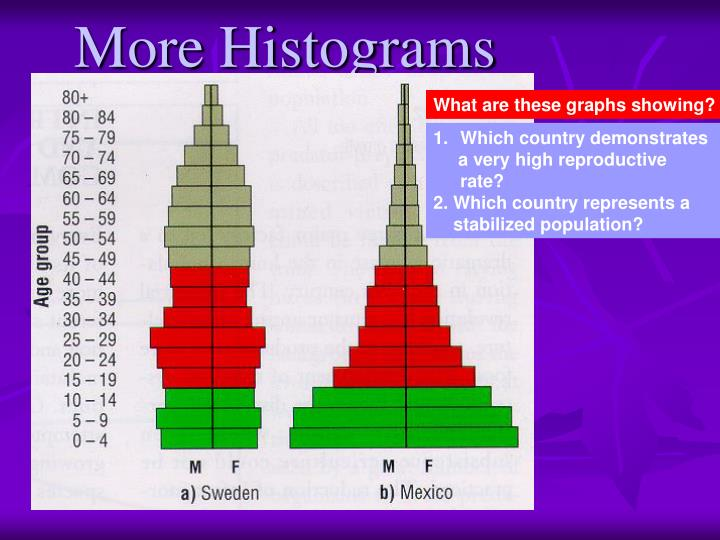 More Histograms