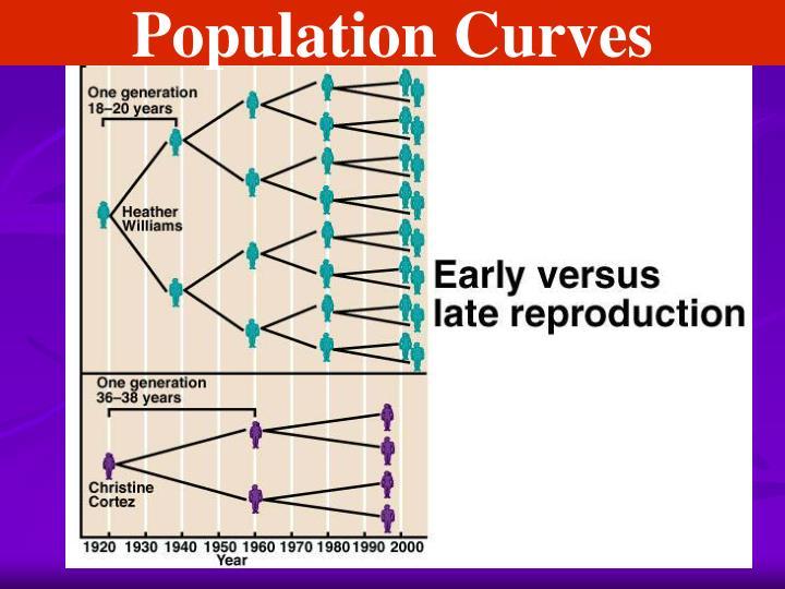 Population Curves