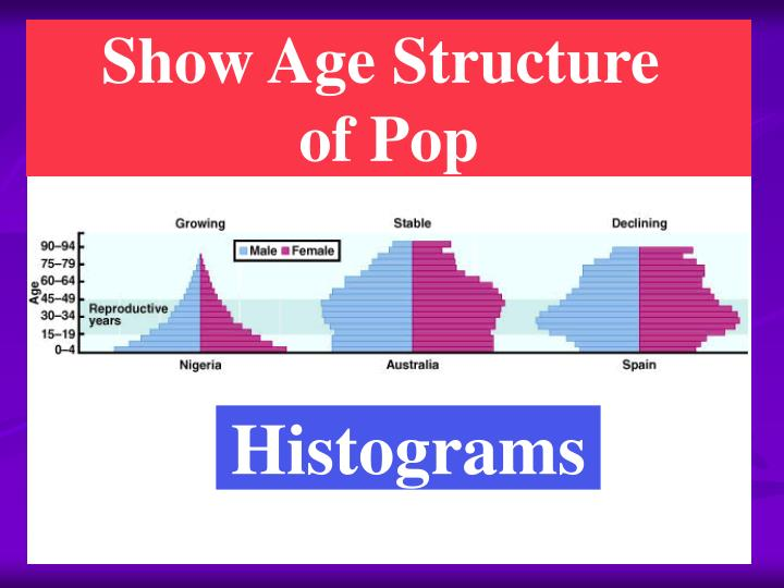 Show Age Structure