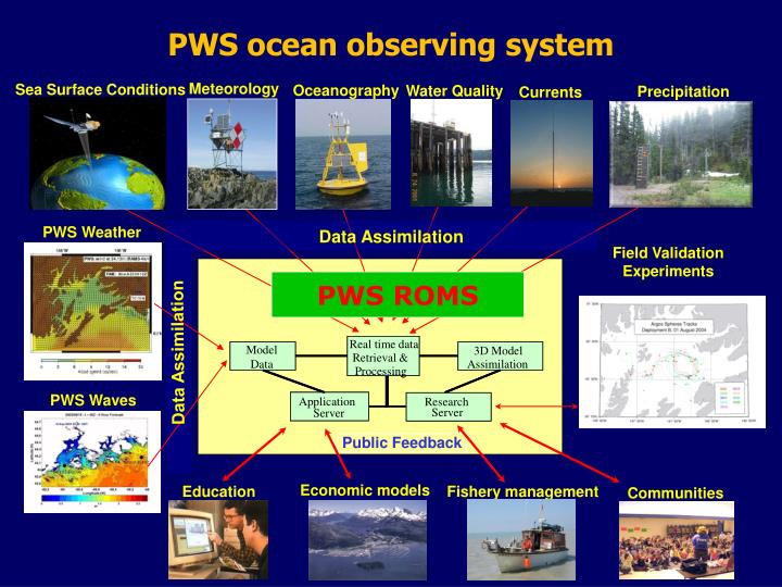 PWS ocean observing system