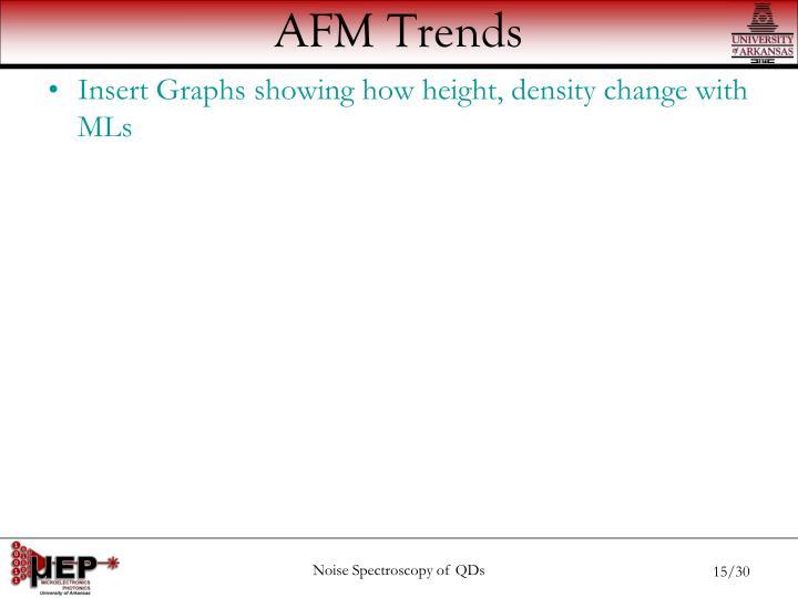 AFM Trends