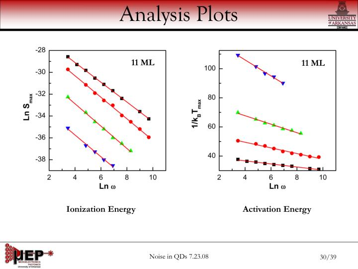 Analysis Plots