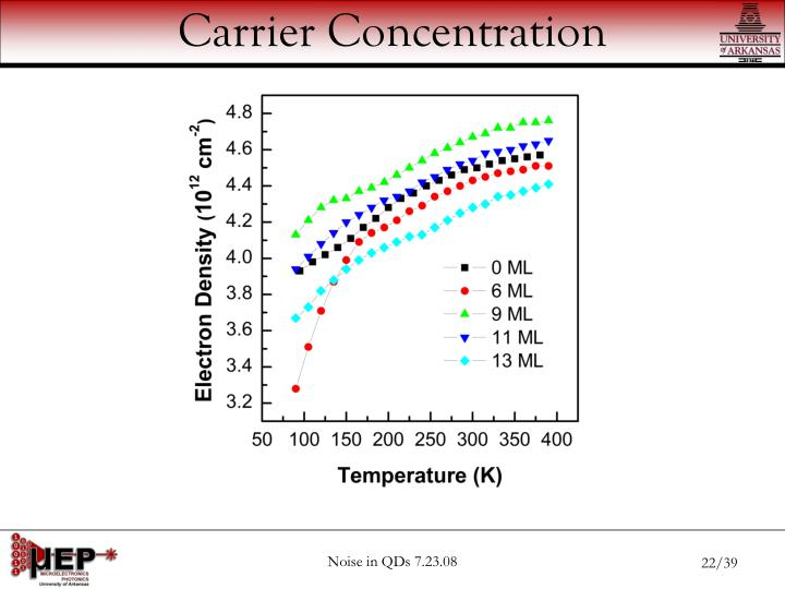 Carrier Concentration