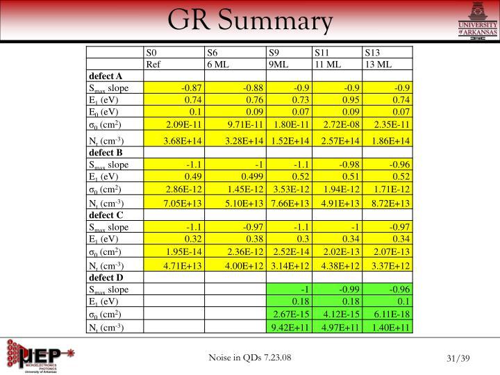 GR Summary