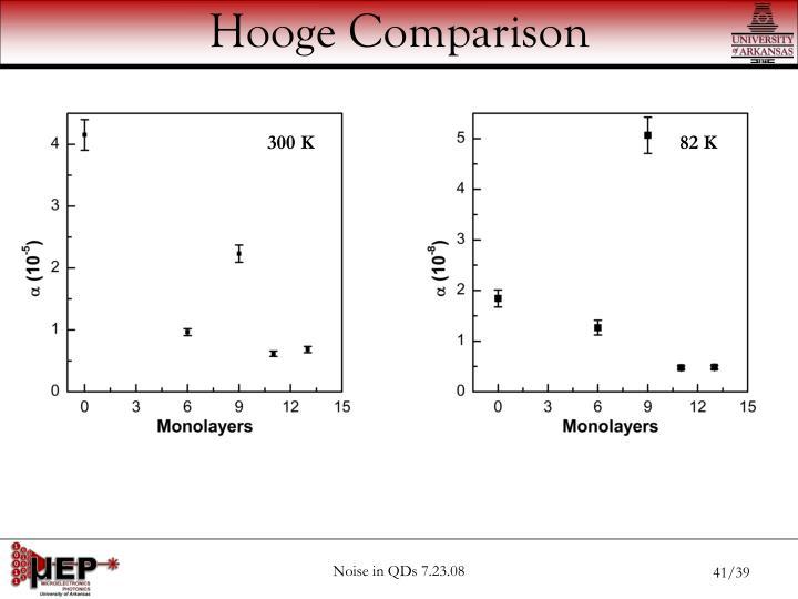 Hooge Comparison