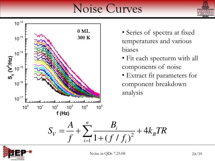 Noise Curves