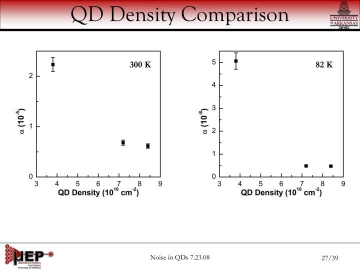 QD Density Comparison
