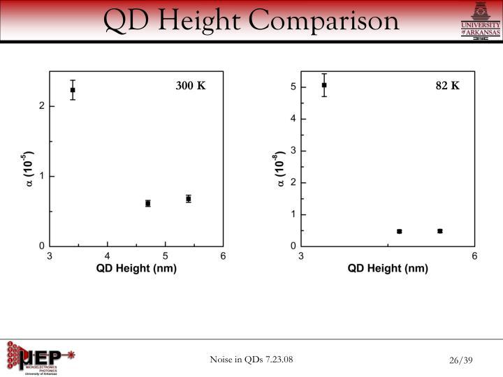QD Height Comparison