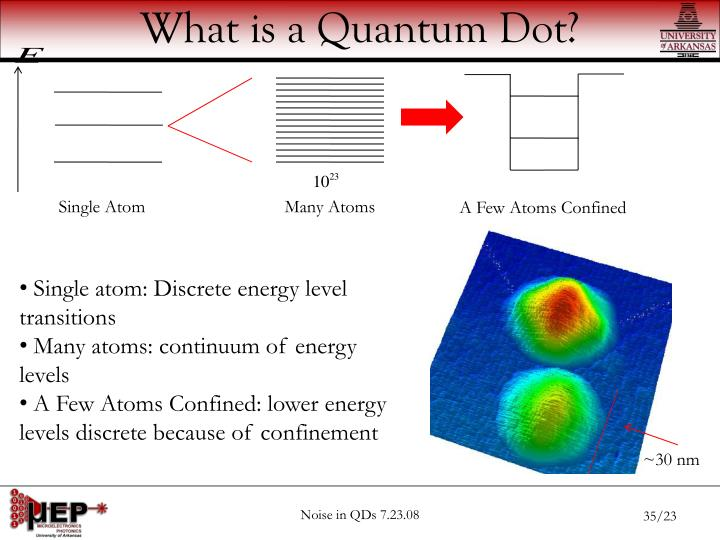 What is a Quantum Dot?