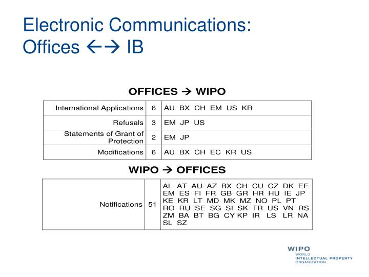 Electronic Communications: