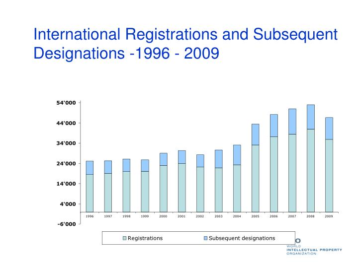 International Registrations and Subsequent Designations -1996 - 2009
