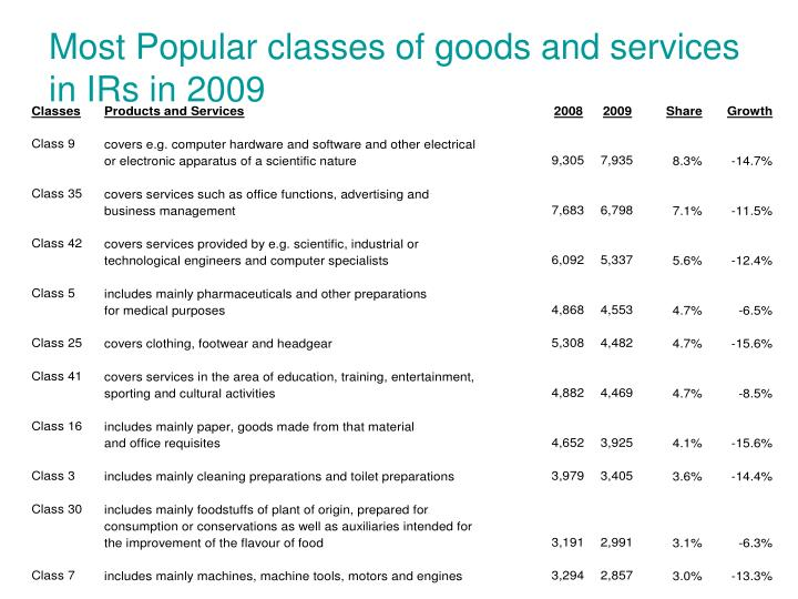 Most Popular classes of goods and services in IRs in 2009