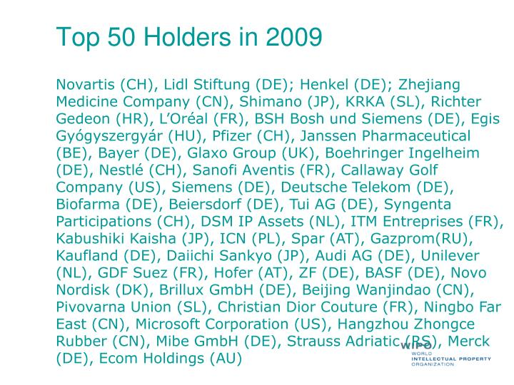 Top 50 Holders in 2009