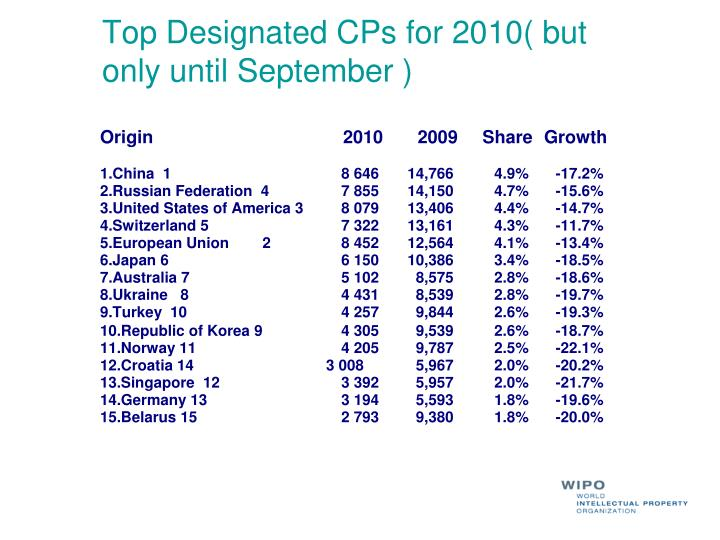 Top Designated CPs for 2010( but only until September )