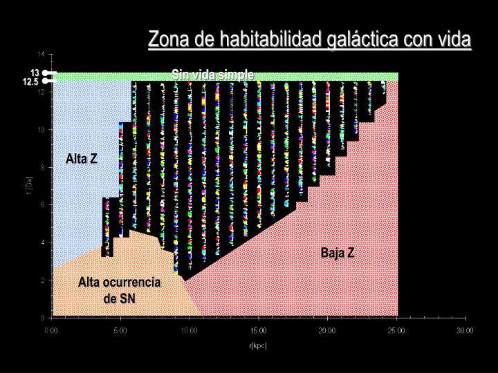 Zona de habitabilidad galáctica con vida
