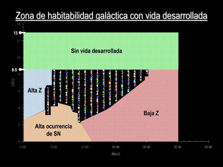 Zona de habitabilidad galáctica con vida desarrollada