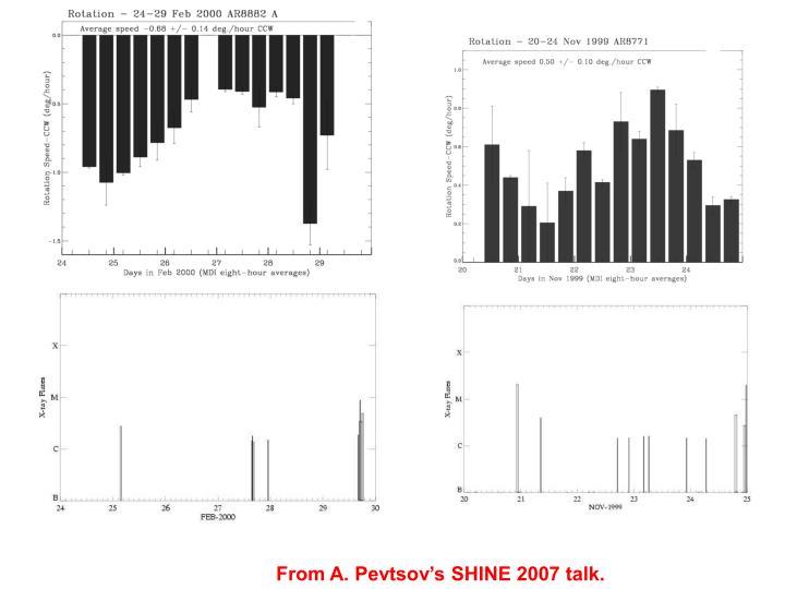 From A. Pevtsov's SHINE 2007 talk.