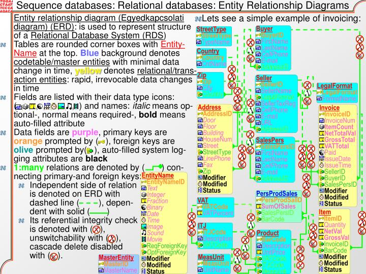 Sequence databases: Relational databases: Entity Relationship Diagrams