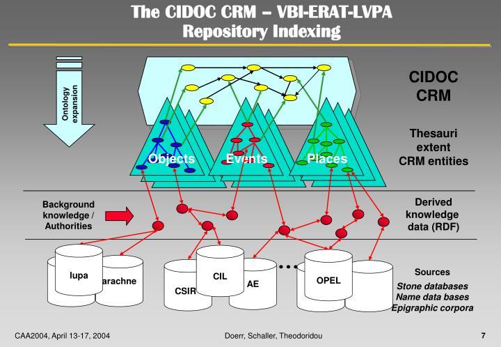 The CIDOC CRM – VBI-ERAT-LVPA