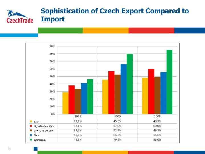 Sophistication of Czech Export Compared to Import