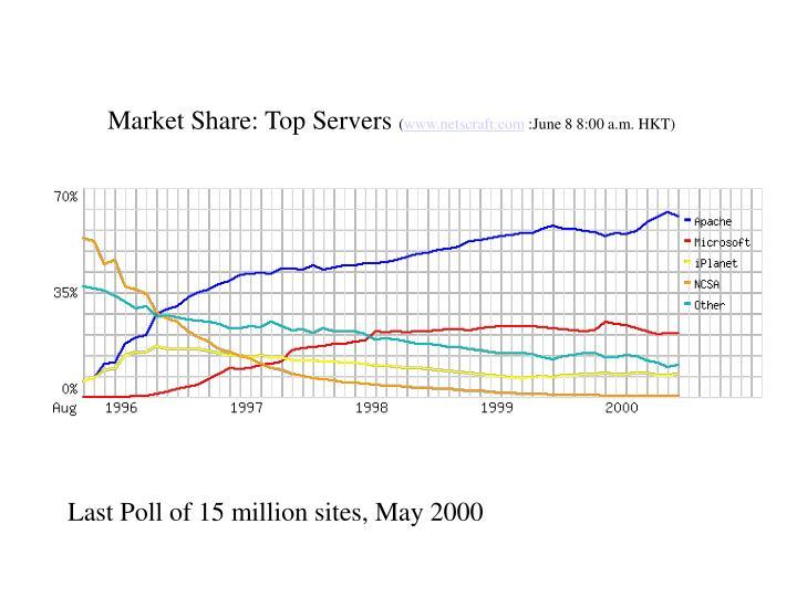 Market Share: Top Servers