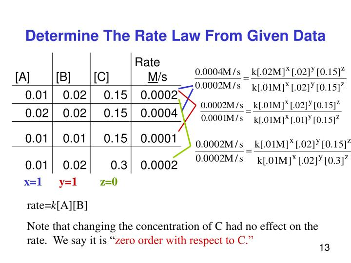 Determine The Rate Law From Given Data