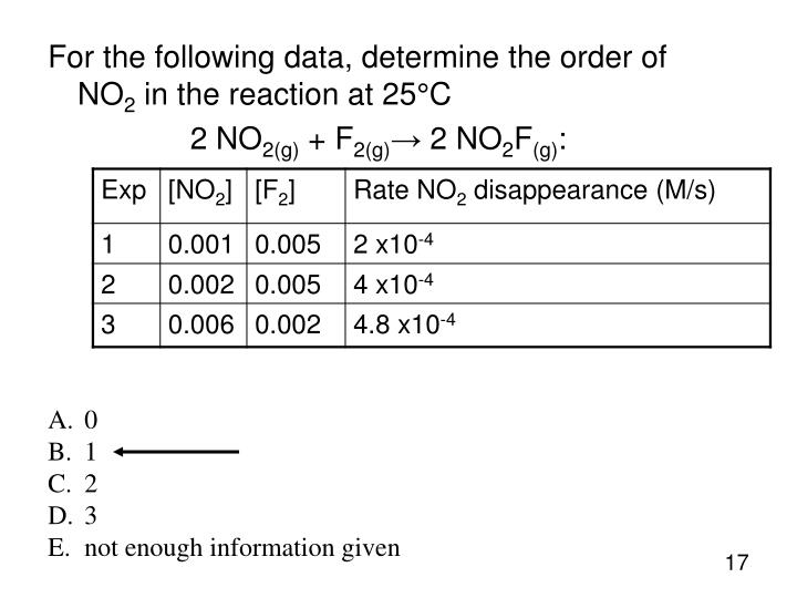 For the following data, determine the order of NO