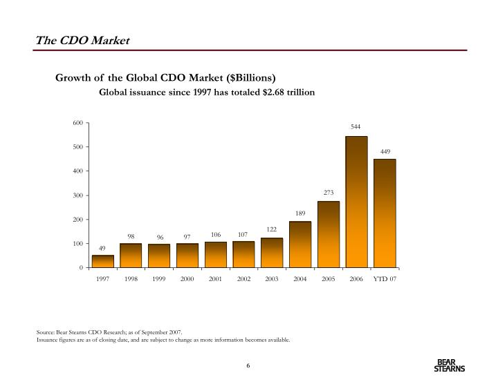 The CDO Market