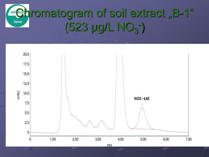 "Chromatogram of soil extract ""B-1"" (523 µg/L NO"
