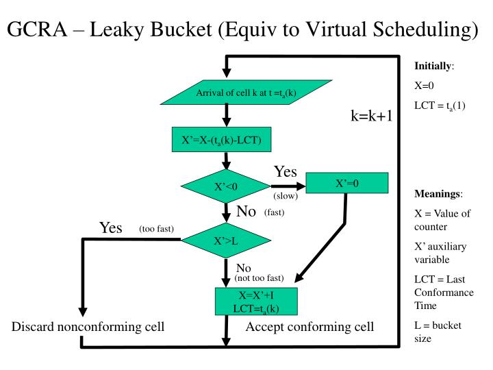 GCRA – Leaky Bucket (Equiv to Virtual Scheduling)