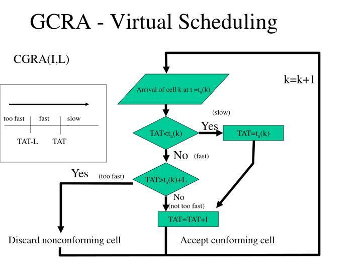 GCRA - Virtual Scheduling