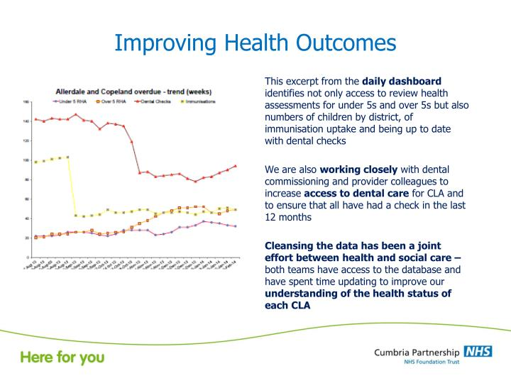 Improving Health Outcomes
