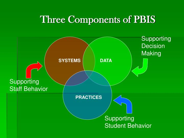 Three Components of PBIS