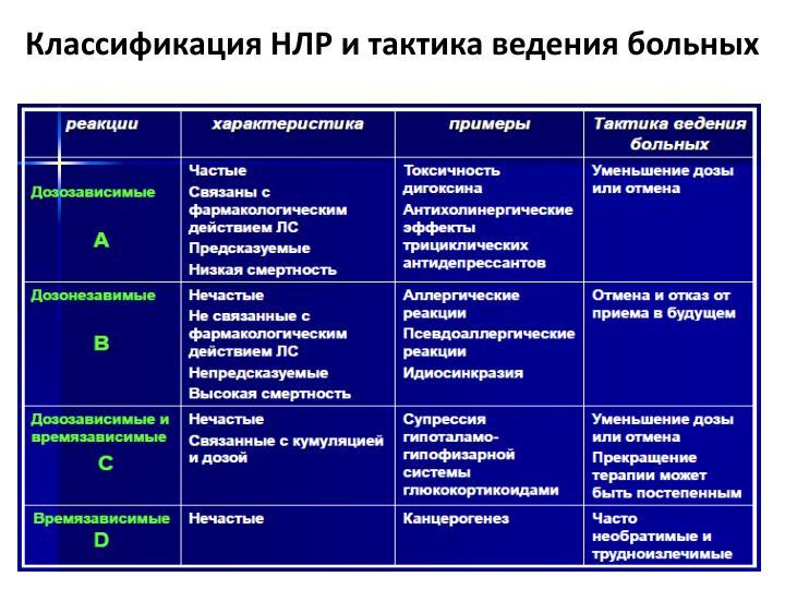 Классификация НЛР и тактика ведения больных