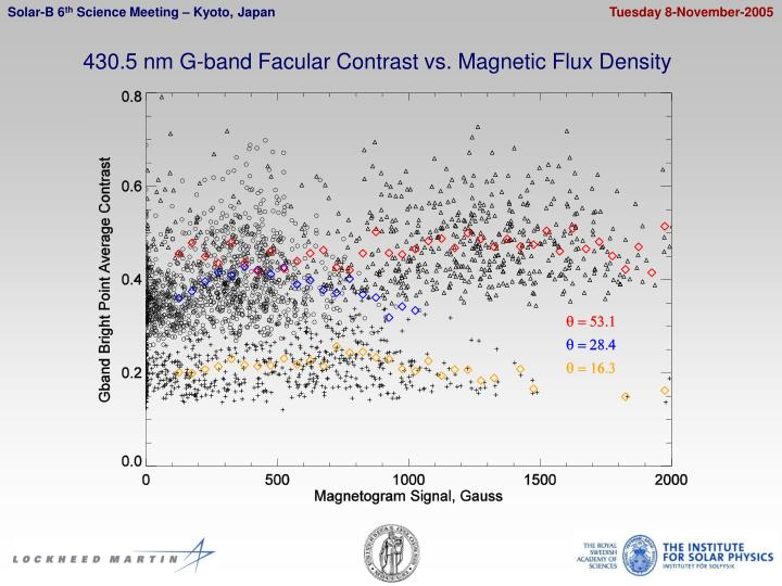 430.5 nm G-band Facular Contrast vs. Magnetic Flux Density