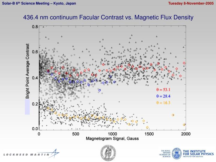 436.4 nm continuum Facular Contrast vs. Magnetic Flux Density