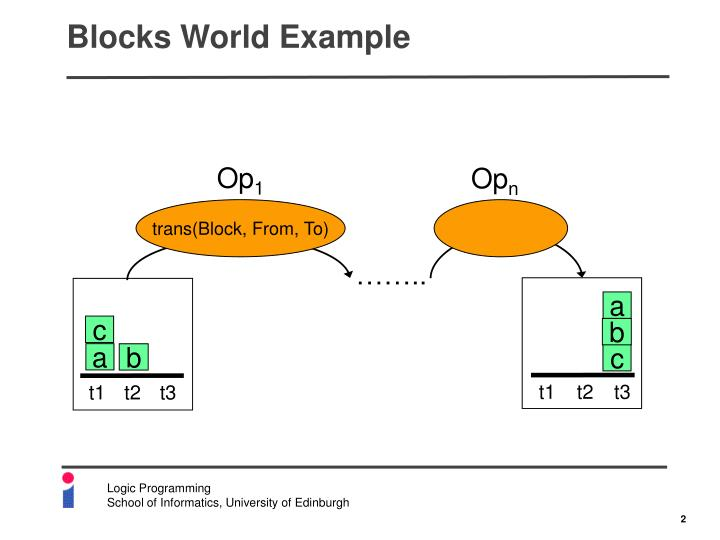 Blocks World Example