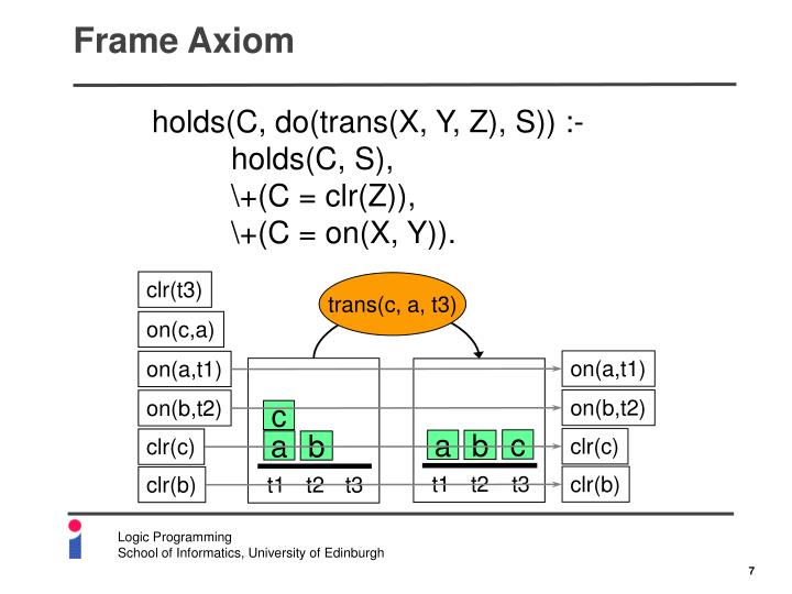 Frame Axiom