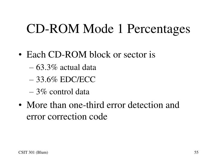 CD-ROM Mode 1 Percentages