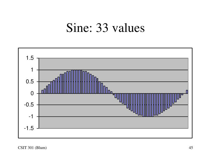 Sine: 33 values