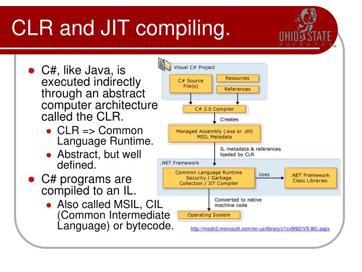 C#, like Java, is executed indirectly through an abstract computer architecture called the CLR.