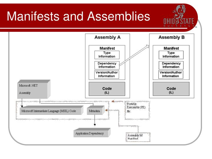 Manifests and Assemblies