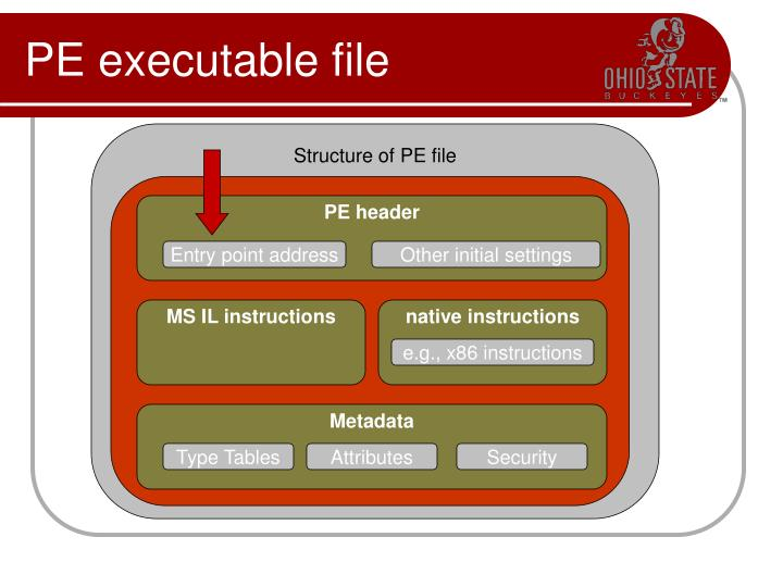 Structure of PE file