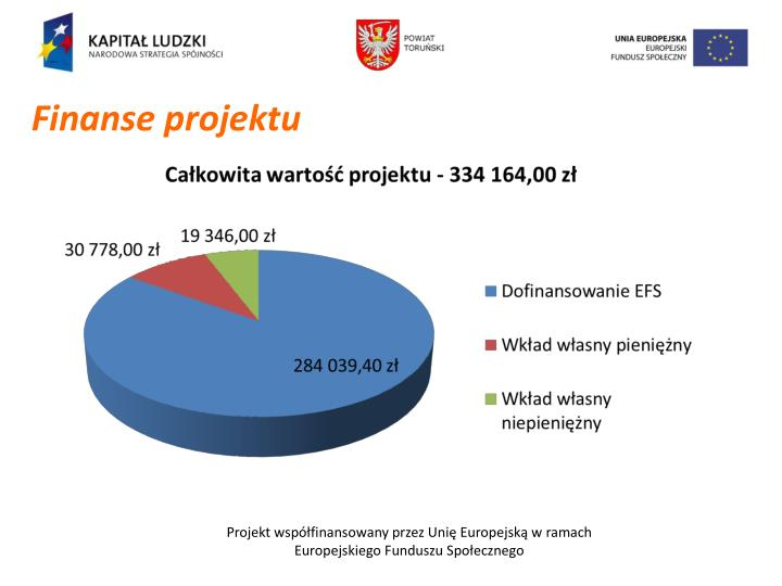 Finanse projektu